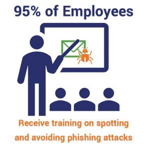 95% of employees surveyed had received training on how to spot and avoid phishing attacks.