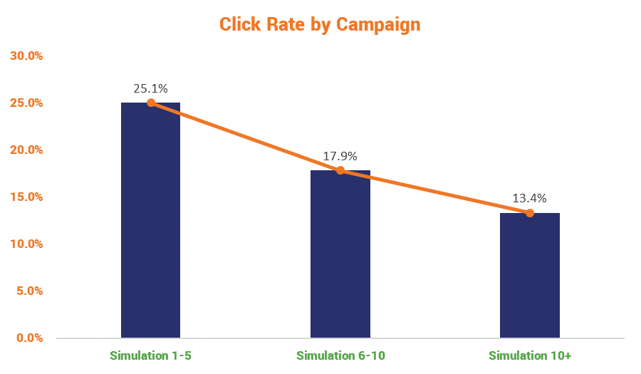 phishing simulation click rates