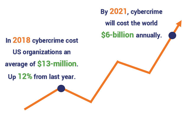 Cybercrime cost the average US organization $13-million in 2018, up 12% from the previous year. By 2021, cybercrime will cost the world $6-billion annually.