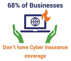 68% of businesses don't have cyber insurance coverage
