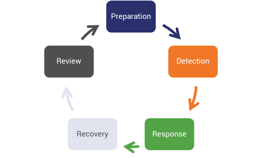 Cyber resilience cycle