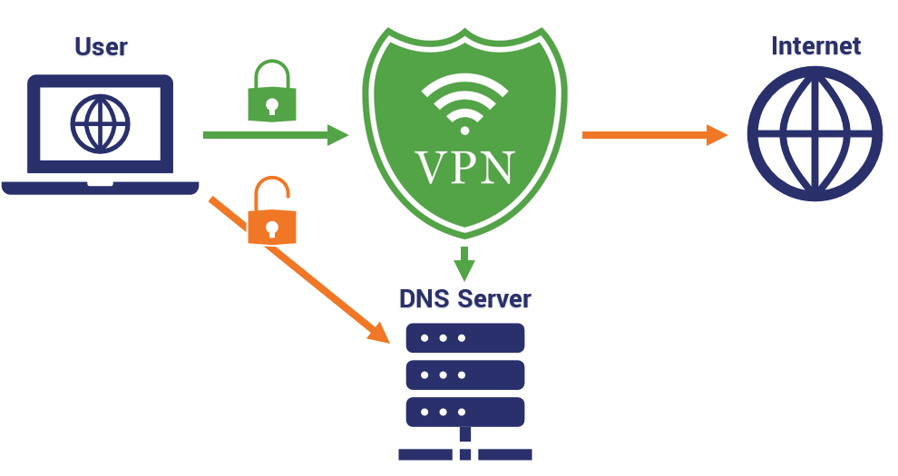 What is a DNS Leak? - Hashed Out by The SSL Store™