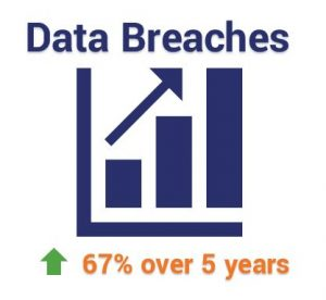 Data Breaches have increased by 67% over the past five years