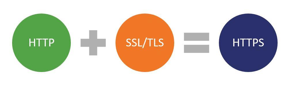 HTTP + SSL/TLS = HTTPS