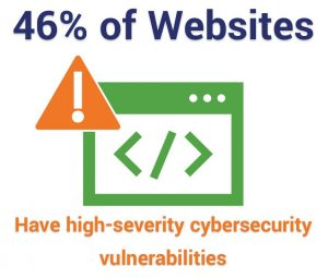 46% of websites have high-severity vulnerabilities