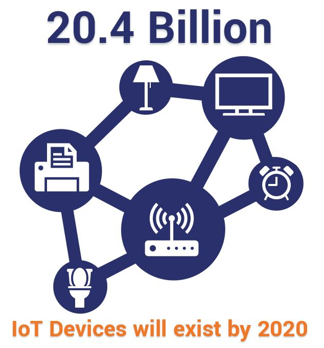 20.4 billion IoT devices will exist by 2020