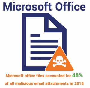Microsoft Office files account for 48% of all malicious payloads in emails