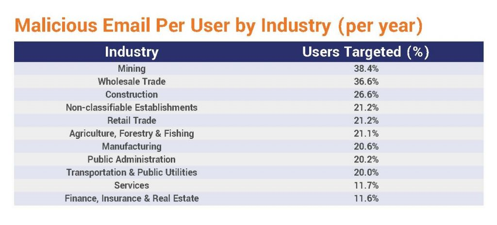 Malicious Email Per User by Industry per year
