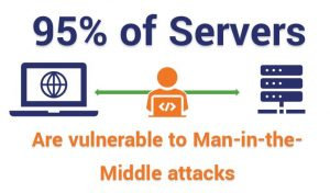 95% of servers a vulnerable to Man-in-the-Middle attacks