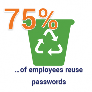 75% of employees resuse passwords