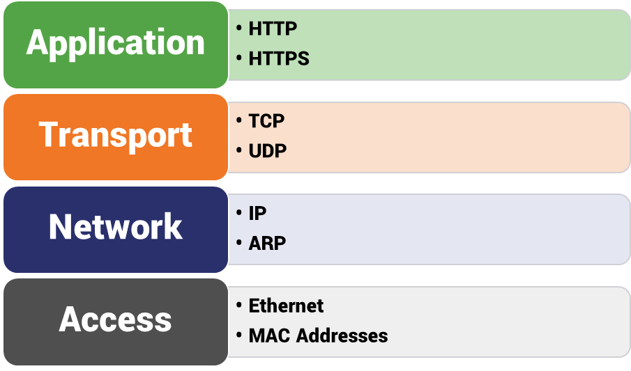 Protocols on the TCP/IP layer model