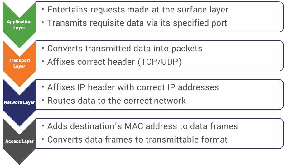 TCP/IP in motion