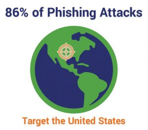 86% of phishing attacks target the US
