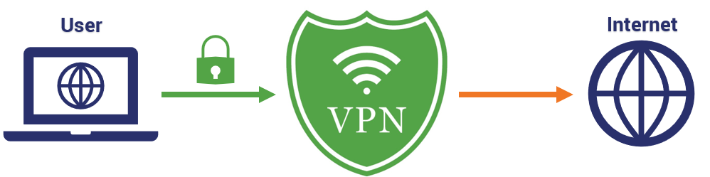 Are Free VPNs Safe? - Hashed Out by The SSL Store™