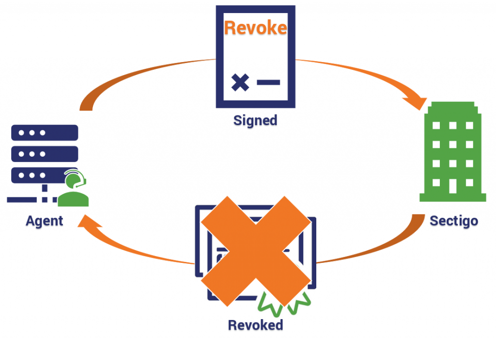Revocation process using the ACME protocol