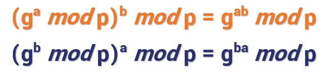 (ga mod p)b mod p = gab mod p (gb mod p)a mod p = gba mod p
