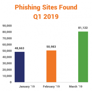 Phishing sites found in the first three months of 2019