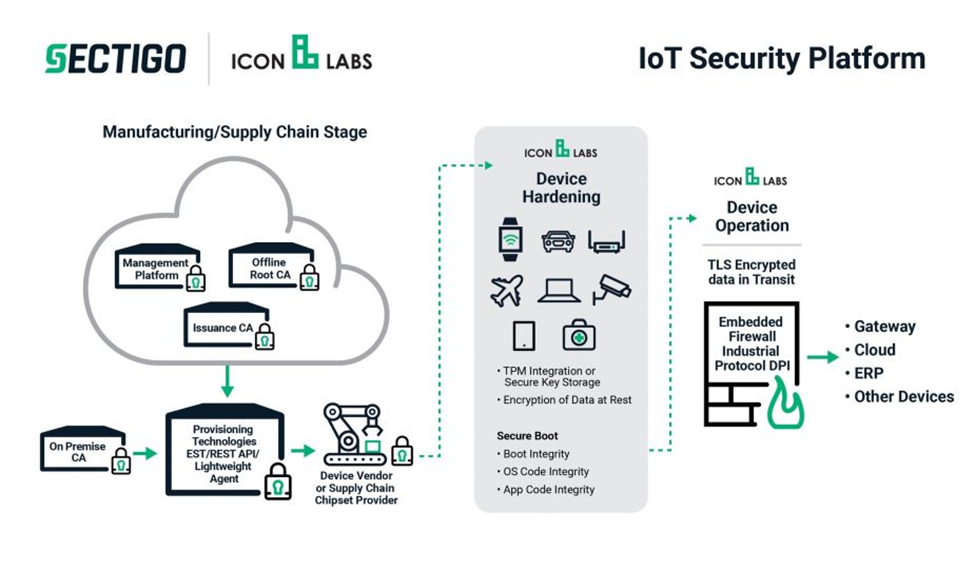 Sectigo acquires Icon Labs, becomes first CA to offer End-to-End IoT