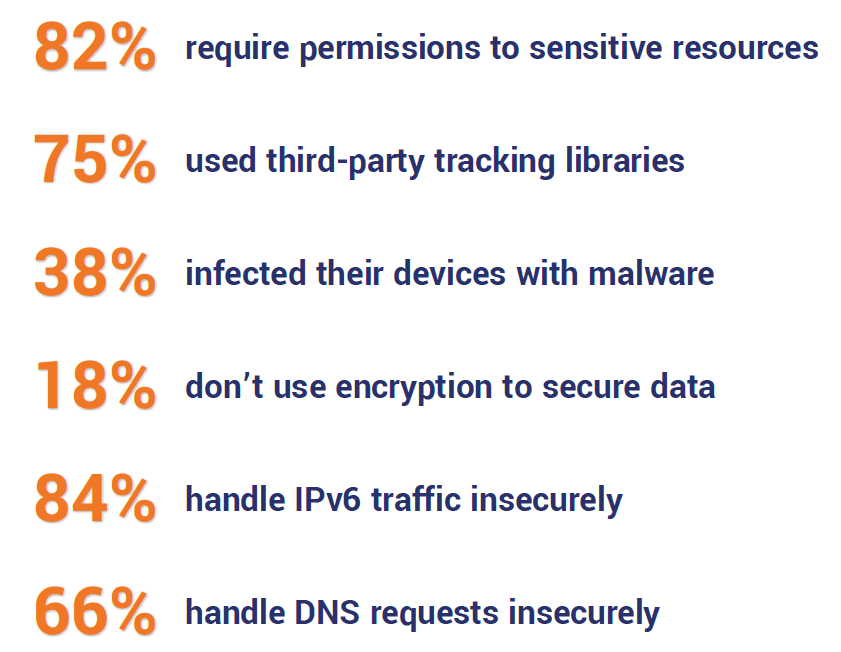 82% of free VPNs required permissions to sensitive resources 75% of free VPNs used third-party tracking libraries 38% of free VPNs infected their devices with malware 18% of free VPNs didn't even use encryption 84% of free VPNs handle IPv6 traffic outside of the encrypted tunnel 66% of free VPNs handle DNS requests outside of the encrypted tunnel