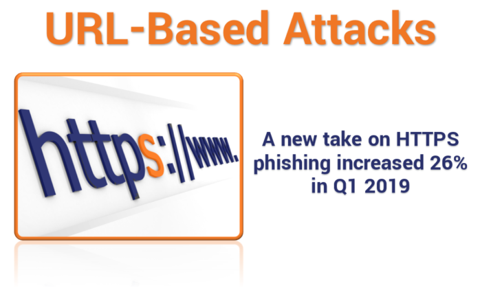 HTTPS Phishing: The rise of URL-based attacks