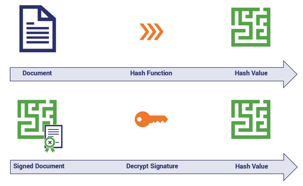 Digital Signatures - Hashed Out by The SSL Store™