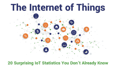 20 Surprising IoT Statistics You Don't Already Know - Hashed Out by The SSL Store™