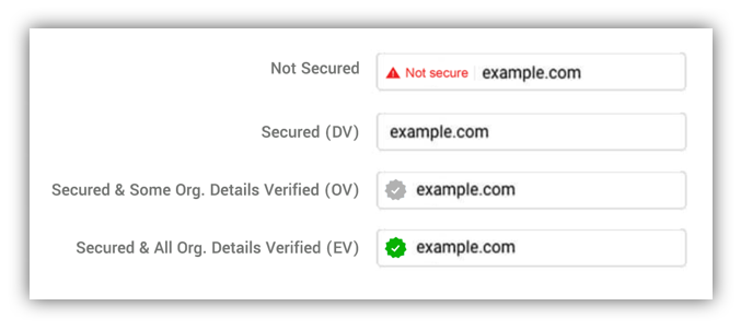 Graphic: Examples of how not secure and secure websites could look