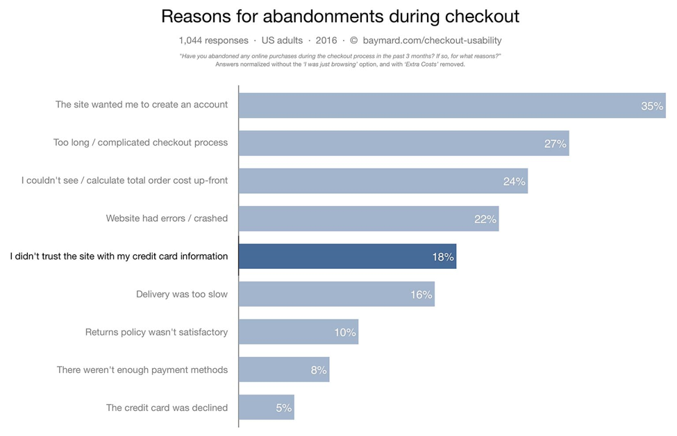 Reasons for abandonment during checkout, by Baymard