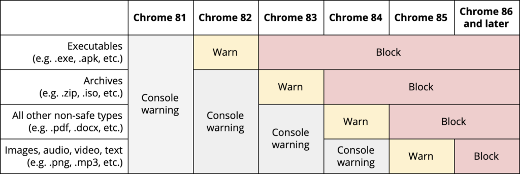 Graphic of the Chrome 81 - Chrome 86 updates that are planned for release