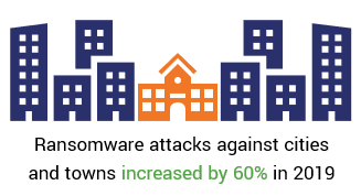 An illustration representing an increase in ransomware attacks from 2018 to 2019