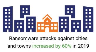 Một minh họa cho thấy sự gia tăng các cuộc tấn công ransomware từ năm 2018 đến 2019