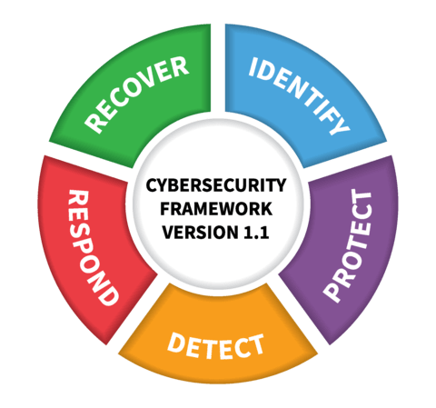 Graphic: NIST Cybersecurity Framework