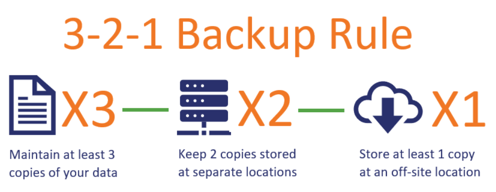 A graphic illustrating the 3 2 1 backup rule