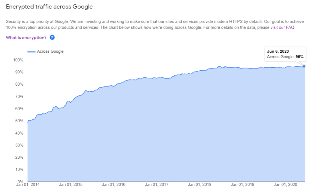 A chart from Google's Transparency Report relating to the use of HTTPS