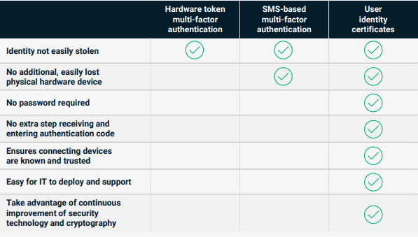 Graphic: A chart from Sectigo that highlights the advantages of user identity certificates.