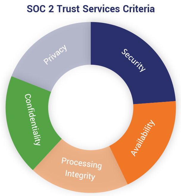 Doughnut chart graphic of the SOC 2 trust services criteria