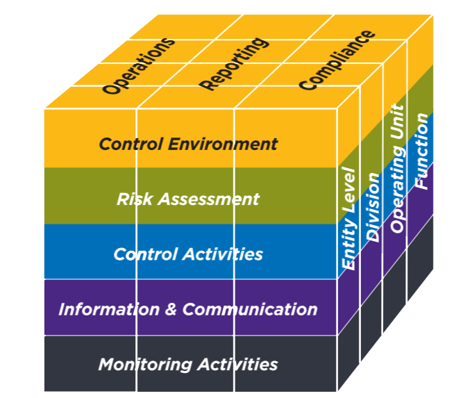 Cube graphic from the 2013 COSO Framework