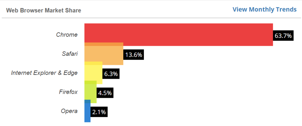 Screenshot of a web browser market share bar chart from W3Counter