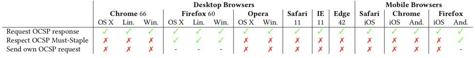 Screenshot of data from APNIC regarding OCSP responses, OCSP stapling, and OCSP must-staple