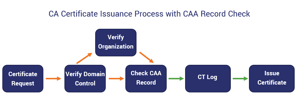 A graph showcasing where a CAA record check falls in the CA certificate issuance process