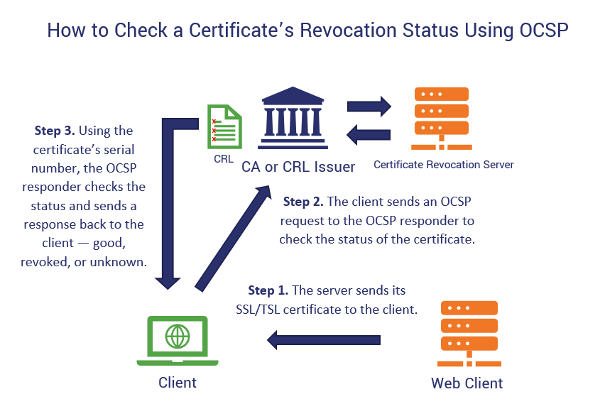 An illustration of how an OCSP certificate revocation status check works