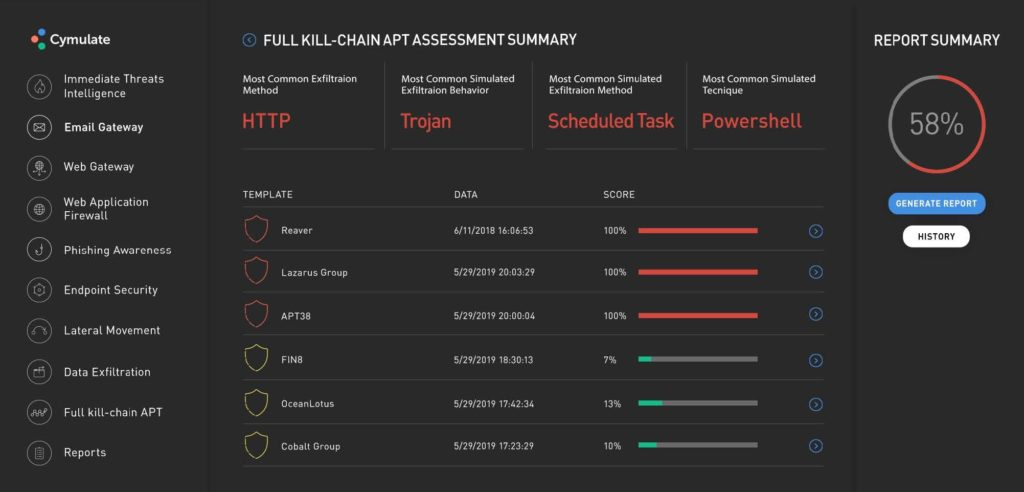 Screenshot of Cymulate's breach and attack simulations full kill-chair APT assessment summary