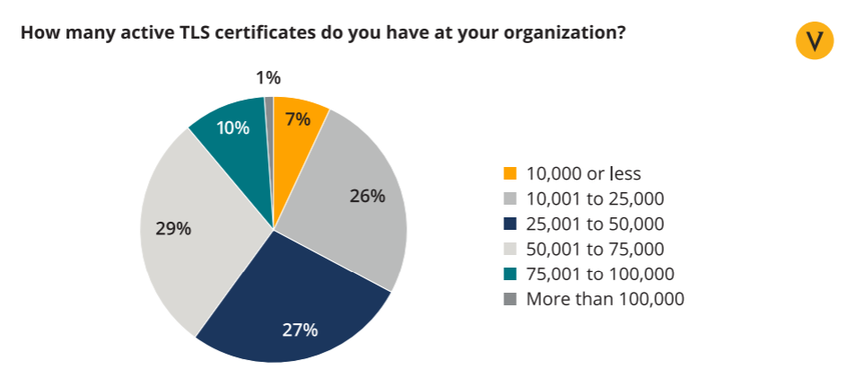 A pie chart from Venafi showcases how many TLS certificates CIOs believe are in use within their organizations