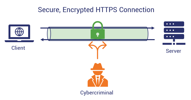 How PKI works illustration of an HTTPS encrypted communication channel