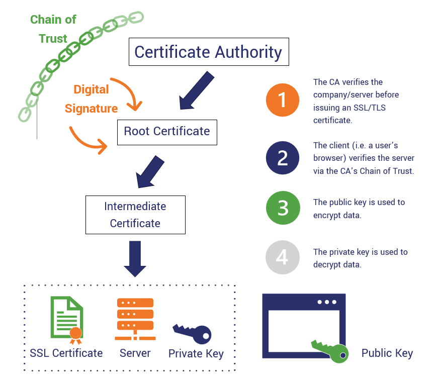 A graphic illustration of how PKI works