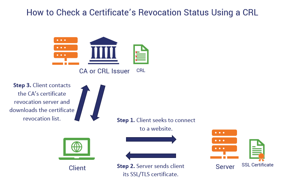 An illustration of how a CRL certificate revocation status check works