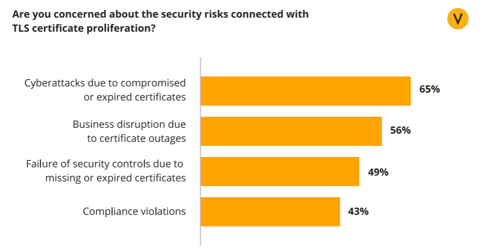 A bar chart graphic from Venafi showcases CIOs' concerns about security risks that relate to TLS certificate proliferation