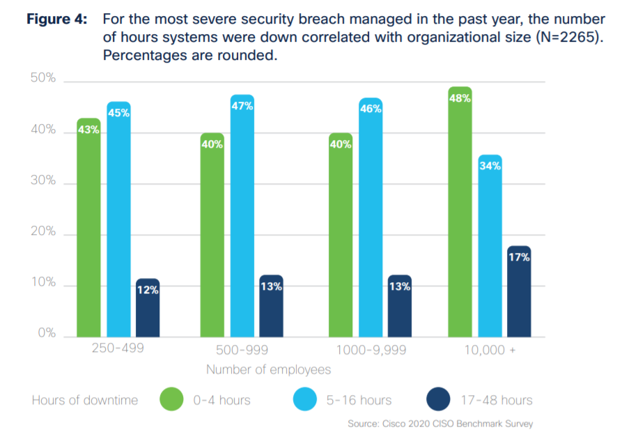 A graph of SMB data breach downtime from Cisco