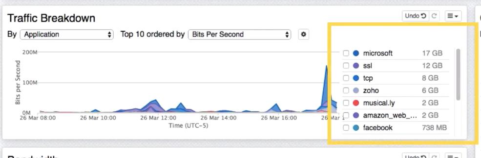 A screenshot of the port 443 traffic breakdown