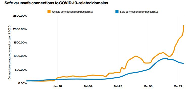 PCI Compliance - COVID-19-related-domains - unsafe connections increasing